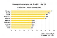Zdawalość egzaminów na prawo jazdy w 2011 roku.